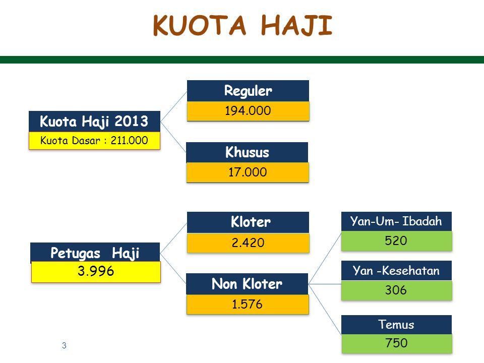 3 750 Kuota Haji 2013 Reguler Khusus Kuota Dasar : 211.000 194.000 17.000 Petugas Haji Kloter Non Kloter 2.420 1.576 Yan-Um- Ibadah Yan -Kesehatan Tem