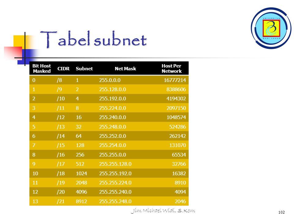 Tabel subnet Bit Host Masked CIDRSubnetNet Mask Host Per Network 0/81255.0.0.016777214 1/92255.128.0.08388606 2/104255.192.0.04194302 3/118255.224.0.02097150 4/1216255.240.0.01048574 5/1332255.248.0.0524286 6/1464255.252.0.0262142 7/15128255.254.0.0131070 8/16256255.255.0.065534 9/17512255.255.128.032766 10/181024255.255.192.016382 11/192048255.255.224.08910 12/204096255.255.240.04094 13/218912255.255.248.02046 Jim Michael Widi, S.Kom 102