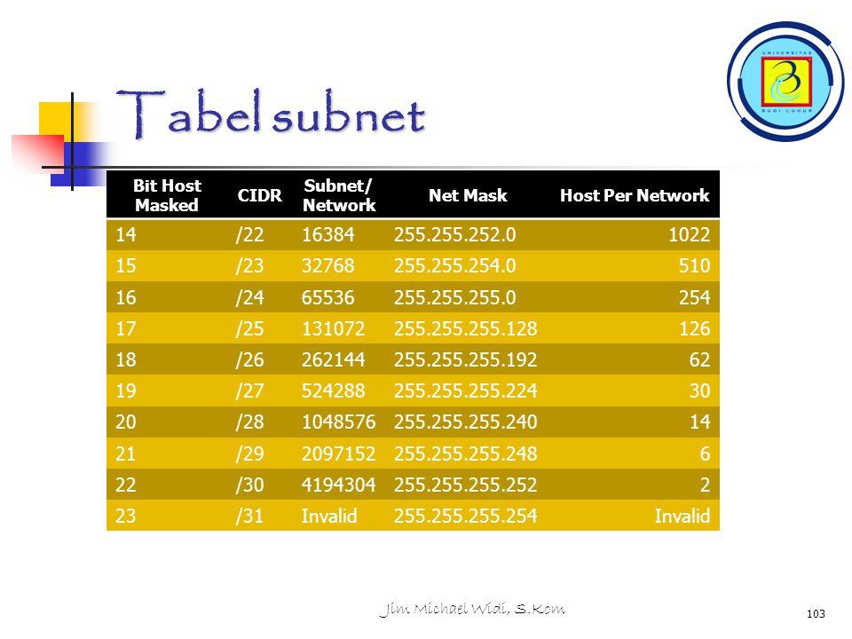 Tabel subnet Jim Michael Widi, S.Kom 103 Bit Host Masked CIDR Subnet/ Network Net MaskHost Per Network 14/2216384255.255.252.01022 15/2332768255.255.254.0510 16/2465536255.255.255.0254 17/25131072255.255.255.128126 18/26262144255.255.255.19262 19/27524288255.255.255.22430 20/281048576255.255.255.24014 21/292097152255.255.255.2486 22/304194304255.255.255.2522 23/31Invalid255.255.255.254Invalid