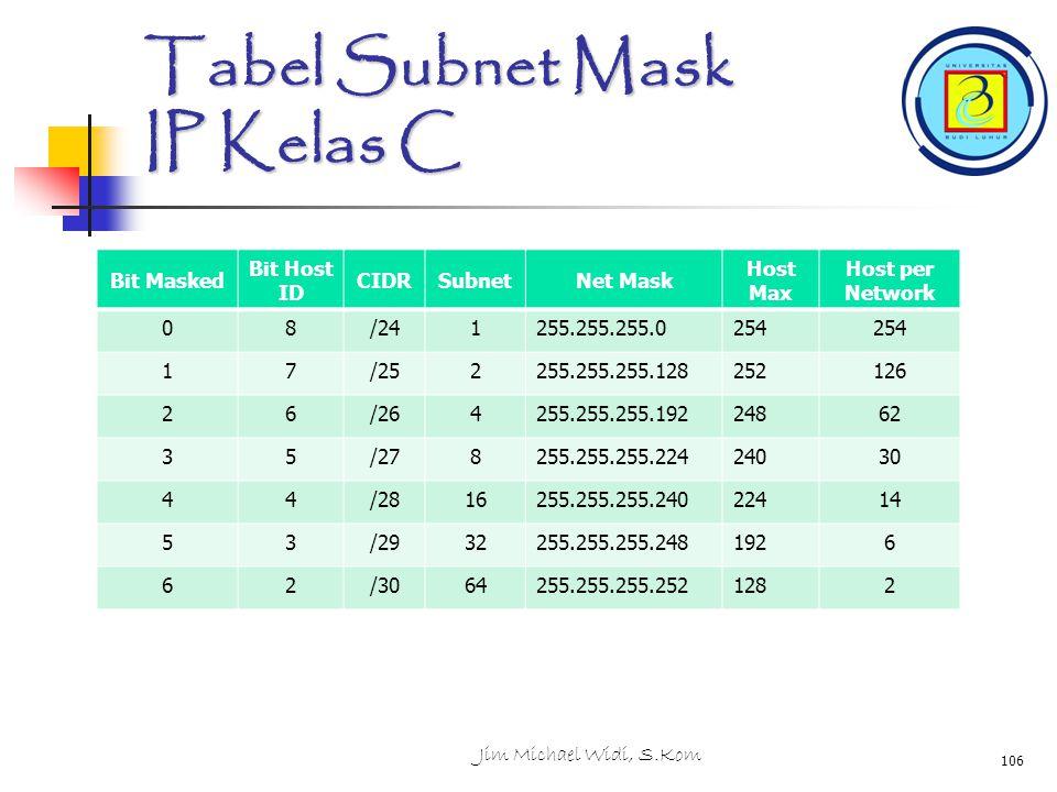 Tabel Subnet Mask IP Kelas C Bit Masked Bit Host ID CIDRSubnetNet Mask Host Max Host per Network 08/241255.255.255.0254 17/252255.255.255.128252126 26/264255.255.255.19224862 35/278255.255.255.22424030 44/2816255.255.255.24022414 53/2932255.255.255.2481926 62/3064255.255.255.2521282 Jim Michael Widi, S.Kom 106