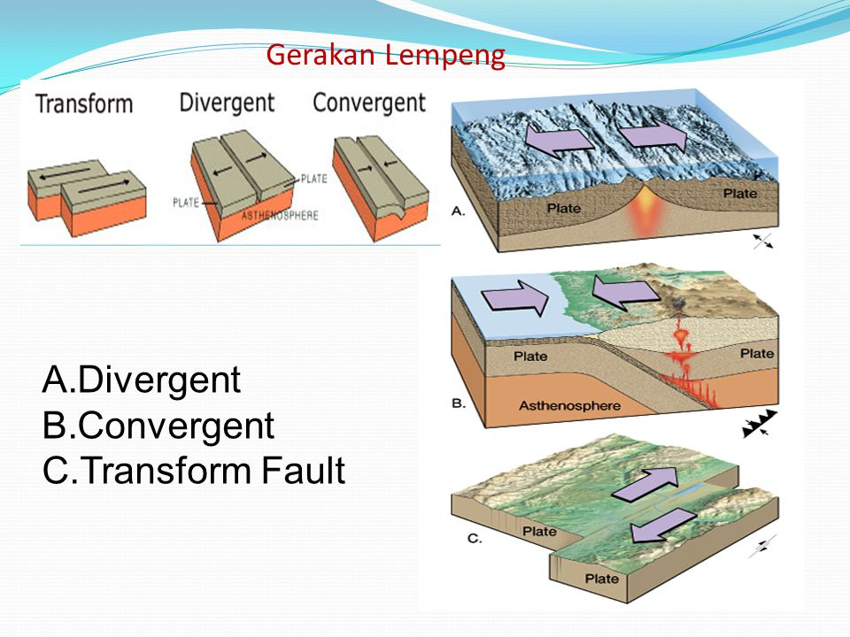 Gerakan Lempeng A.Divergent B.Convergent C.Transform Fault