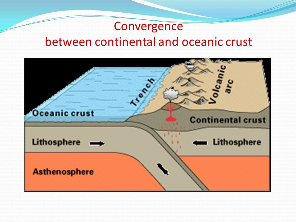 Convergence between continental and oceanic crust