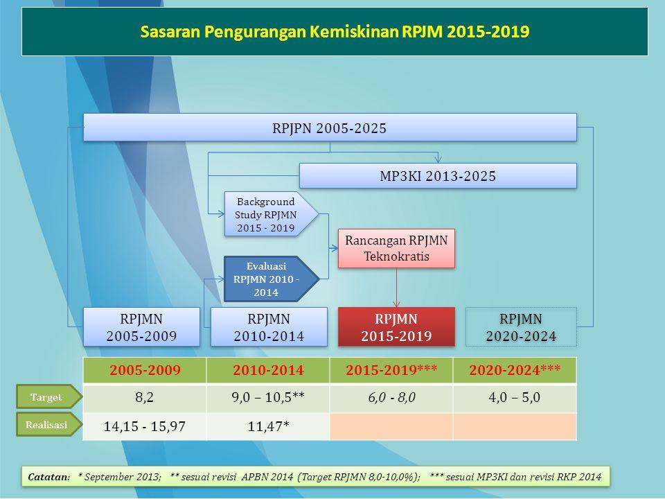 RPJPN 2005-2025 RPJMN 2015-2019 RPJMN 2015-2019 MP3KI 2013-2025 RPJMN 2005-2009 RPJMN 2005-2009 RPJMN 2010-2014 RPJMN 2010-2014 RPJMN 2020-2024 RPJMN