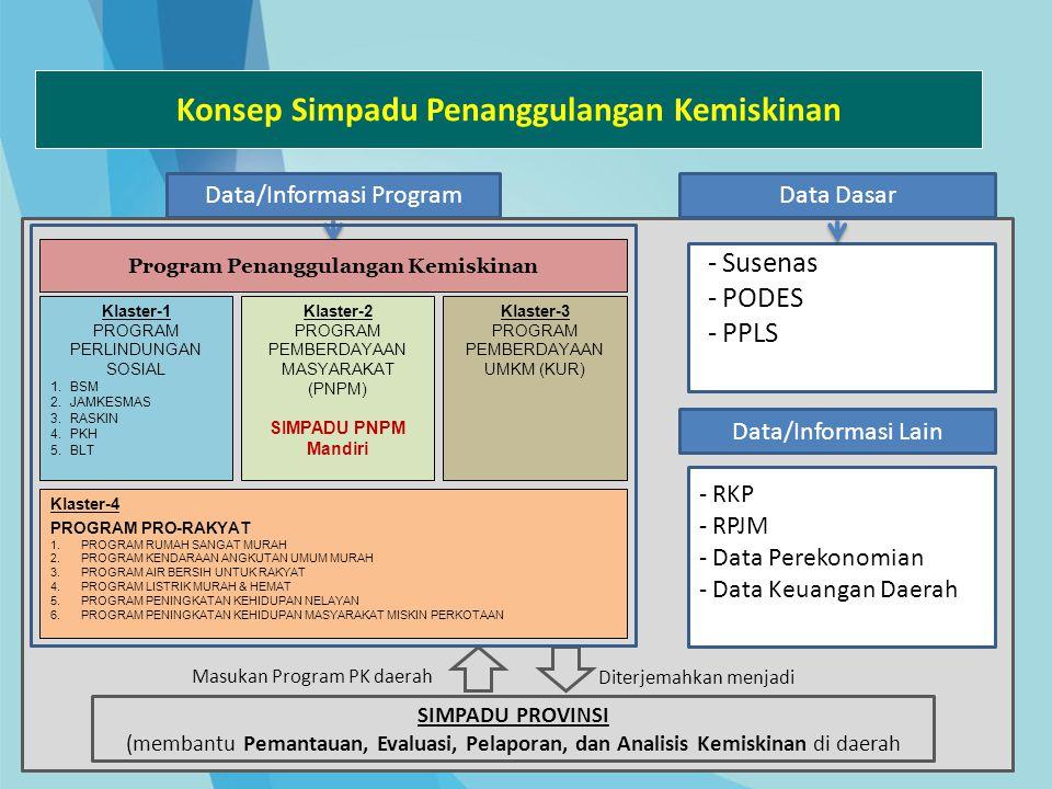 Konsep Simpadu Penanggulangan Kemiskinan Program Penanggulangan Kemiskinan Data/Informasi ProgramData Dasar Klaster-1 PROGRAM PERLINDUNGAN SOSIAL 1.BS