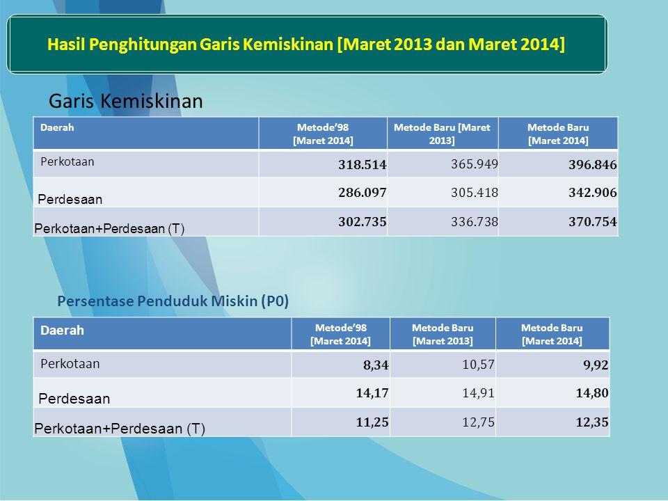 DaerahMetode'98 [Maret 2014] Metode Baru [Maret 2013] Metode Baru [Maret 2014] Perkotaan 318.514 365.949 396.846 Perdesaan 286.097 305.418 342.906 Per