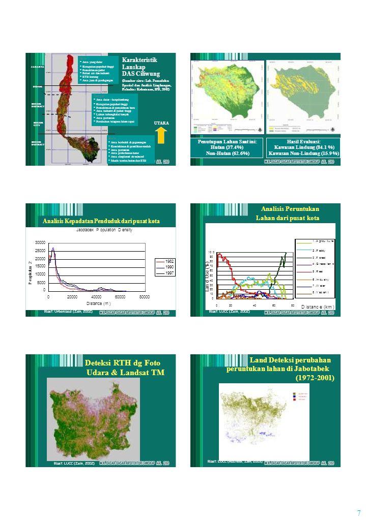 P eople/km 2 Lan d Use (%) 7 JAKARTA DEPOK BOGOR DISTRICT BOGOR CITY BOGOR DISTRICT Hilir * Area yang datar * Kerapatan populasi tinggi * Pemukiman pa