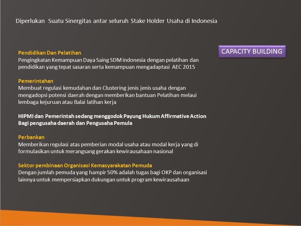 Diperlukan Suatu Sinergitas antar seluruh Stake Holder Usaha di Indonesia Pendidikan Dan Pelatihan Pengingkatan Kemampuan Daya Saing SDM indonesia den