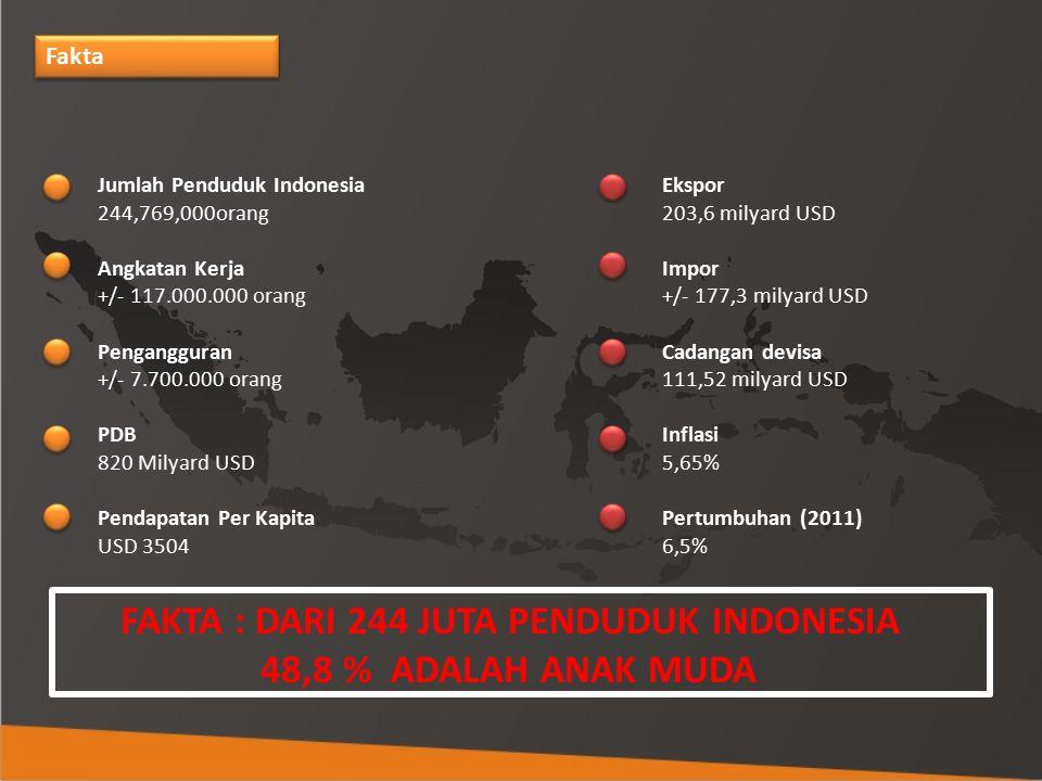 FAKTA : DARI 244 JUTA PENDUDUK INDONESIA 48,8 % ADALAH ANAK MUDA Fakta Jumlah Penduduk Indonesia 244,769,000orang Angkatan Kerja +/- 117.000.000 orang