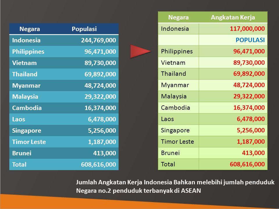 NegaraPopulasi Indonesia244,769,000 Philippines96,471,000 Vietnam89,730,000 Thailand69,892,000 Myanmar48,724,000 Malaysia29,322,000 Cambodia16,374,000