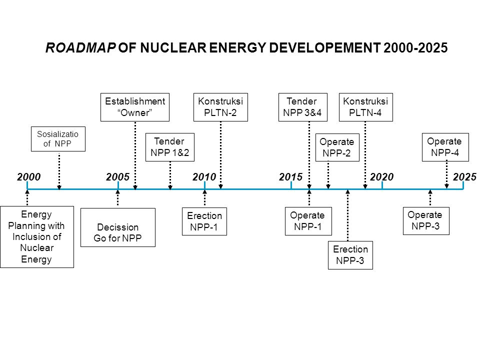 ROADMAP OF NUCLEAR ENERGY DEVELOPEMENT 2000-2025 20002020 Erection NPP-1 Energy Planning with Inclusion of Nuclear Energy Decission Go for NPP Tender