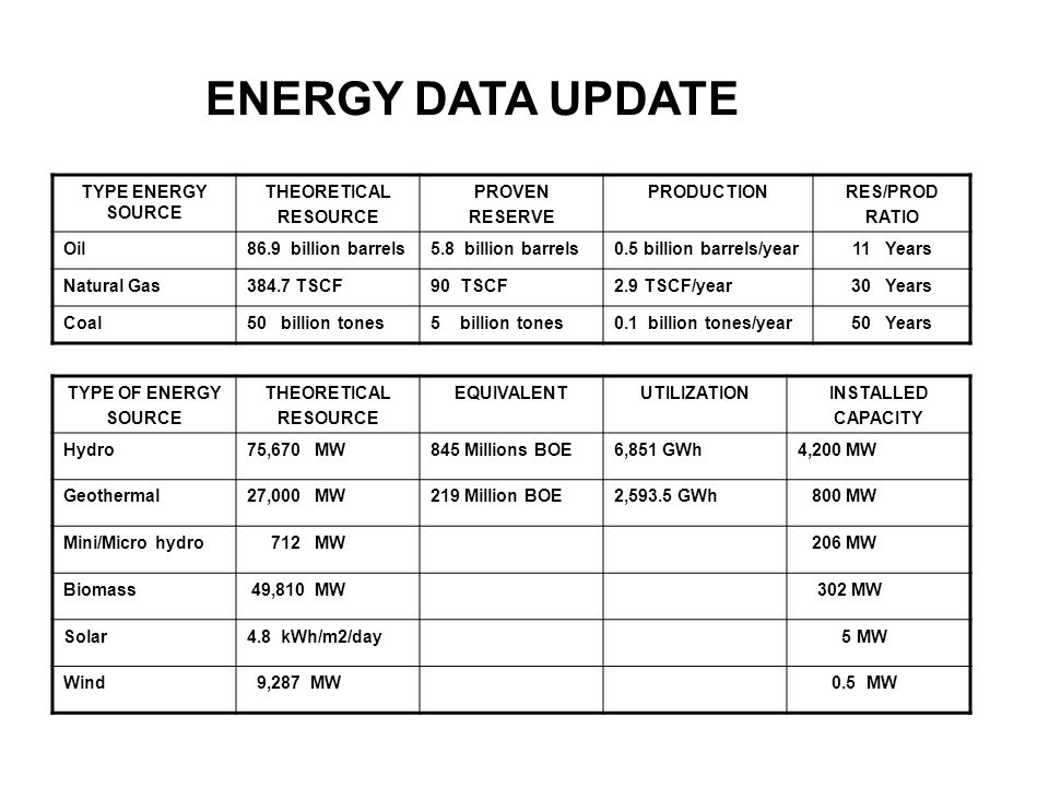 ENERGY DATA UPDATE TYPE ENERGY SOURCE THEORETICAL RESOURCE PROVEN RESERVE PRODUCTIONRES/PROD RATIO Oil86.9 billion barrels5.8 billion barrels0.5 billion barrels/year11 Years Natural Gas384.7 TSCF90 TSCF2.9 TSCF/year30 Years Coal50 billion tones5 billion tones0.1 billion tones/year50 Years TYPE OF ENERGY SOURCE THEORETICAL RESOURCE EQUIVALENTUTILIZATIONINSTALLED CAPACITY Hydro75,670 MW845 Millions BOE6,851 GWh4,200 MW Geothermal27,000 MW219 Million BOE2,593.5 GWh 800 MW Mini/Micro hydro 712 MW 206 MW Biomass 49,810 MW 302 MW Solar4.8 kWh/m2/day 5 MW Wind 9,287 MW 0.5 MW