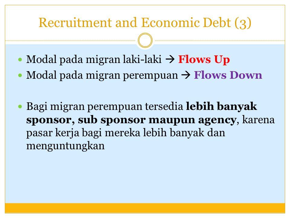 Recruitment and Economic Debt (3) Modal pada migran laki-laki  Flows Up Modal pada migran perempuan  Flows Down Bagi migran perempuan tersedia lebih