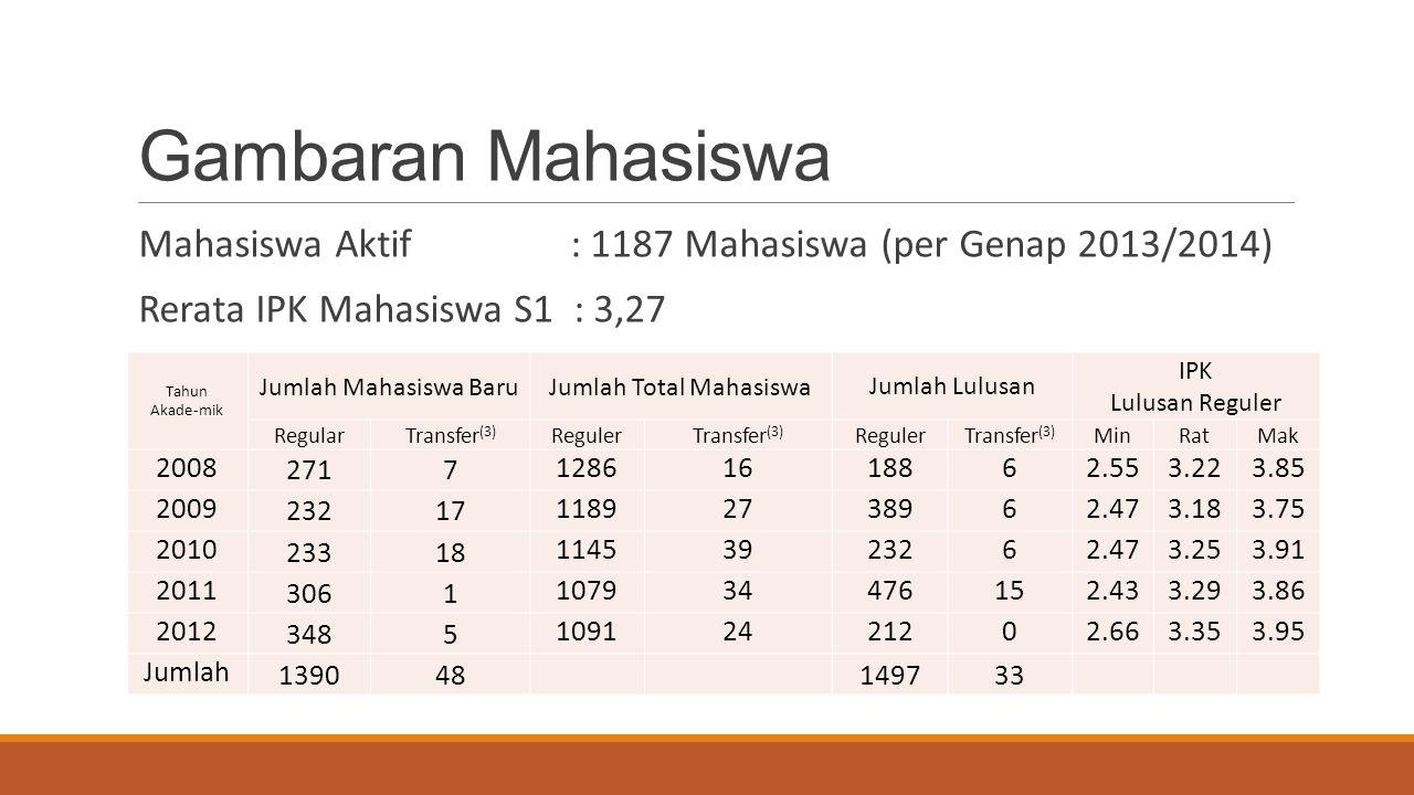 Gambaran Mahasiswa Mahasiswa Aktif : 1187 Mahasiswa (per Genap 2013/2014) Rerata IPK Mahasiswa S1 : 3,27 Tahun Akade-mik Jumlah Mahasiswa BaruJumlah T