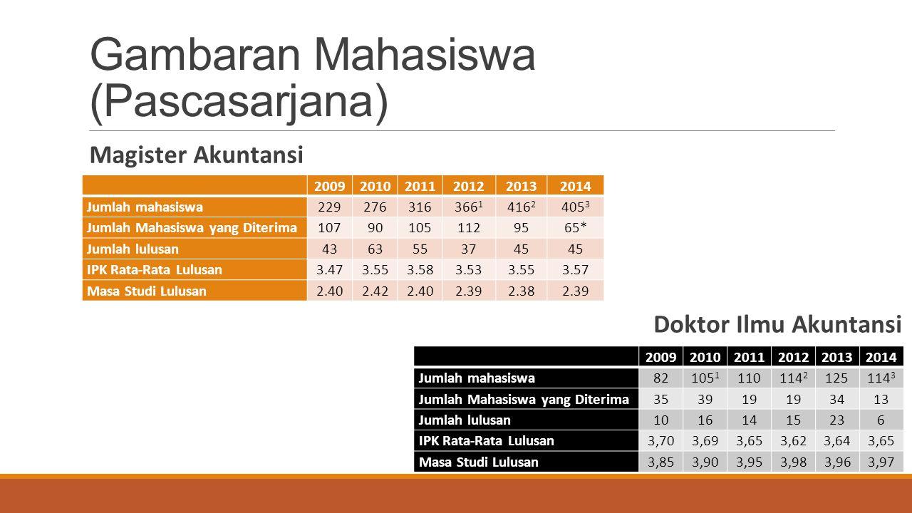 Gambaran Mahasiswa (Pascasarjana) Magister Akuntansi 200920102011201220132014 Jumlah mahasiswa 229276316366 1 416 2 405 3 Jumlah Mahasiswa yang Diteri