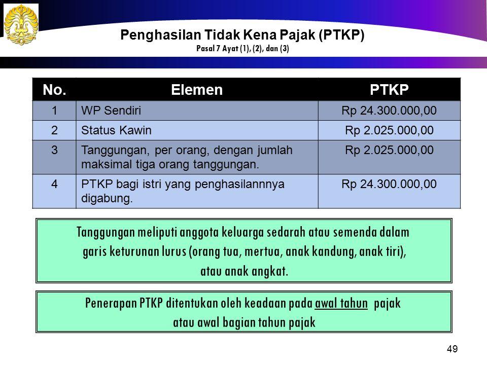 49 Penghasilan Tidak Kena Pajak (PTKP) Pasal 7 Ayat (1), (2), dan (3) No.ElemenPTKP 1WP SendiriRp 24.300.000,00 2Status KawinRp 2.025.000,00 3Tanggung