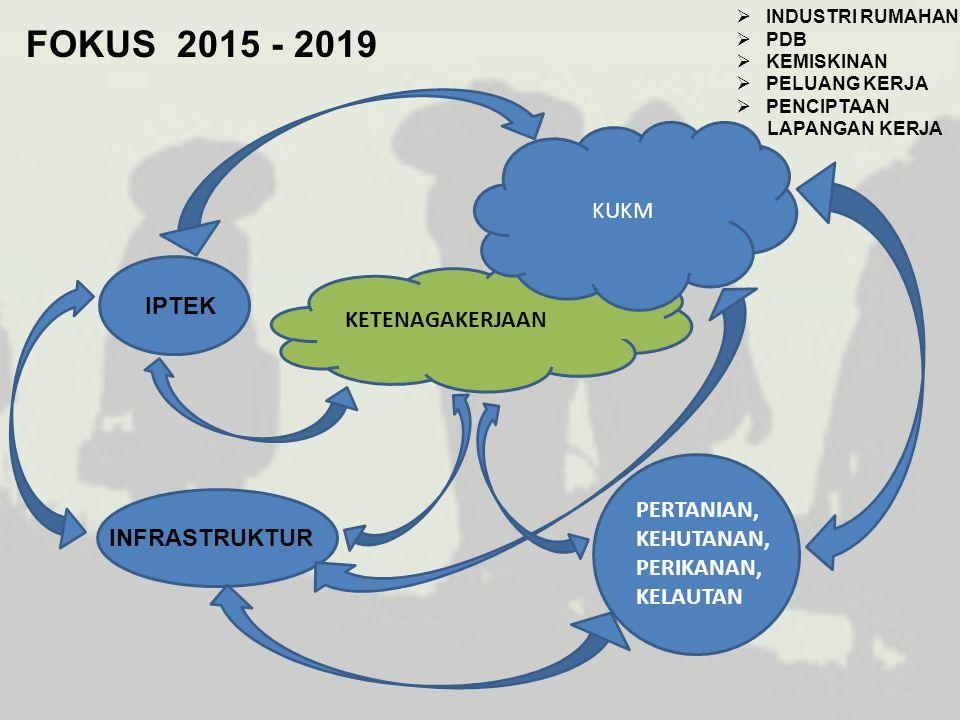 2017 Output/outcome 2: 1.Model pengintegrasian PUG pada EEO pada institusi pembiayaan di Jawa Tengah dan Pusat lanjutan 2.Model pengintegrasian PUG bidang ketenagakerjaan, KUKM, ketahanan pangan, pemenuhan kebutuhan sanitasi dan air bersih di Ngawi dan Lombok Tengah lanjutan 3.Model pengintegrasian PUG dalam pengembangan Industri Rumahan Makanan dan Minuman di Kota Cimahi lanjutan 4.Model pengintegrasian isu gender bidang kehutanan dan pertanian di Sumba Timur dan Agam lanjutan 5.Model pemberdayaan perempuan dalam pelaksanaan konservasi hutan (REDD+) lanjutan 6.Model pengintegrasian PUG dalam project 'Blue Economy' di Lombok Tengah dan Lombok Barat 7.Model Desa Mandiri Pangan yang responsif gender lanjutan 8.Model pelaksanaan literasi TIK di Mataram lanjutan 9.Model pelaksanaan kajian pendayagunaan TIK di Kendal dan Surabaya lanjutan 10.Model pelaksanaan pengintegrasian PUG bagi perumahan di Cirebon dan Jakarta Selatan