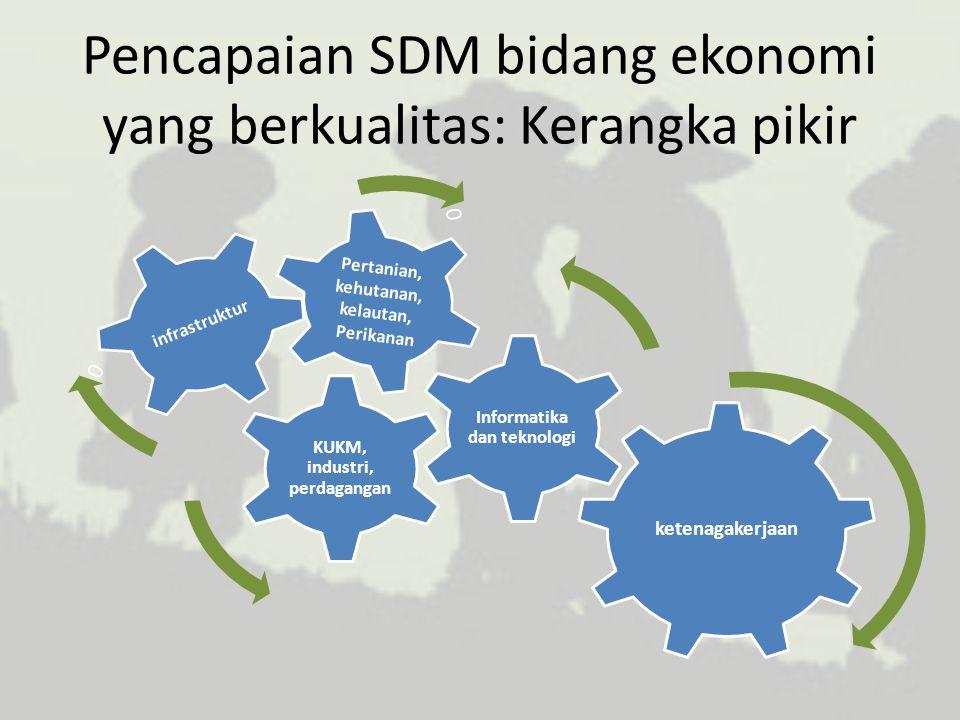 Pencapaian SDM bidang ekonomi yang berkualitas: Kerangka pikir ketenagakerjaan KUKM, industri, perdagangan Pertanian, kehutanan, kelautan, Perikanan 0