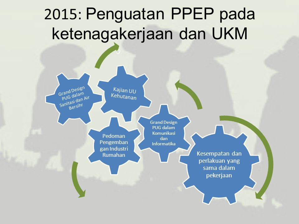 2015: Penguatan PPEP pada ketenagakerjaan dan UKM Kesempatan dan perlakuan yang sama dalam pekerjaan Pedoman Pengemban gan Industri Rumahan Kajian UU