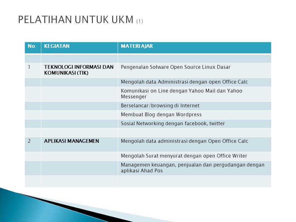 NoKEGIATANMATERI AJAR 1TEKNOLOGI INFORMASI DAN KOMUNIKASI (TIK) Pengenalan Sotware Open Source Linux Dasar Mengolah data Administrasi dengan open Offi