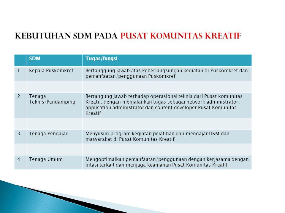 SDMTugas/fungsi 1Kepala PuskomkrefBertanggung jawab atas keberlangsungan kegiatan di Puskomkref dan pemanfaatan/penggunaan Puskomkref 2Tenaga Teknis/P