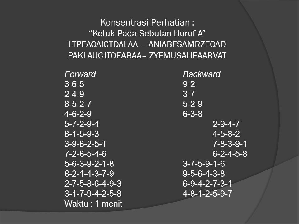 Konsentrasi Perhatian : Ketuk Pada Sebutan Huruf A LTPEAOAICTDALAA – ANIABFSAMRZEOAD PAKLAUCJTOEABAA– ZYFMUSAHEAARVAT Forward Backward 3-6-5 9-2 2-4-9 3-7 8-5-2-7 5-2-9 4-6-2-9 6-3-8 5-7-2-9-4 2-9-4-7 8-1-5-9-3 4-5-8-2 3-9-8-2-5-1 7-8-3-9-1 7-2-8-5-4-6 6-2-4-5-8 5-6-3-9-2-1-8 3-7-5-9-1-6 8-2-1-4-3-7-9 9-5-6-4-3-8 2-7-5-8-6-4-9-3 6-9-4-2-7-3-1 3-1-7-9-4-2-5-8 4-8-1-2-5-9-7 Waktu : 1 menit