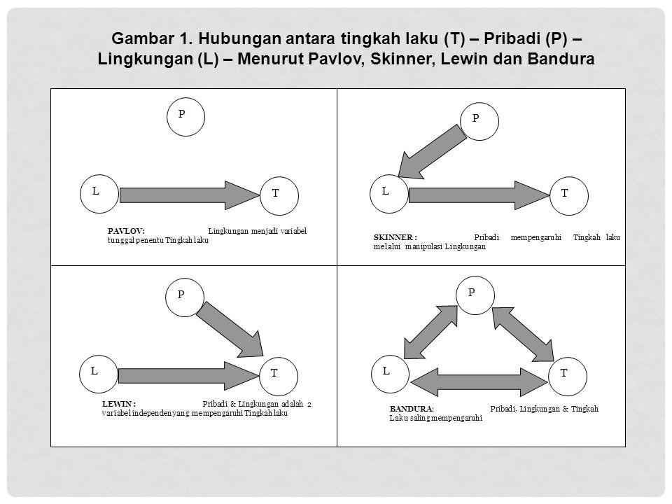 L T P BANDURA: Pribadi, Lingkungan & Tingkah Laku saling mempengaruhi L T P LEWIN : Pribadi & Lingkungan adalah 2 variabel independen yang mempengaruh