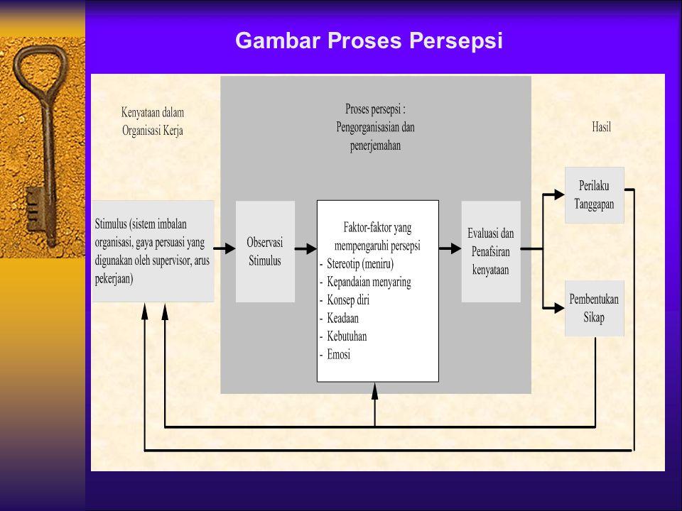 PROSES PERSEPSI ?  Stimulus (Imbalan, gaya persuasi)  Pengamatan Stimulus  Faktor yang mempengaruhi persepsi (Meniru, Memilih-milih, Gambaran diri