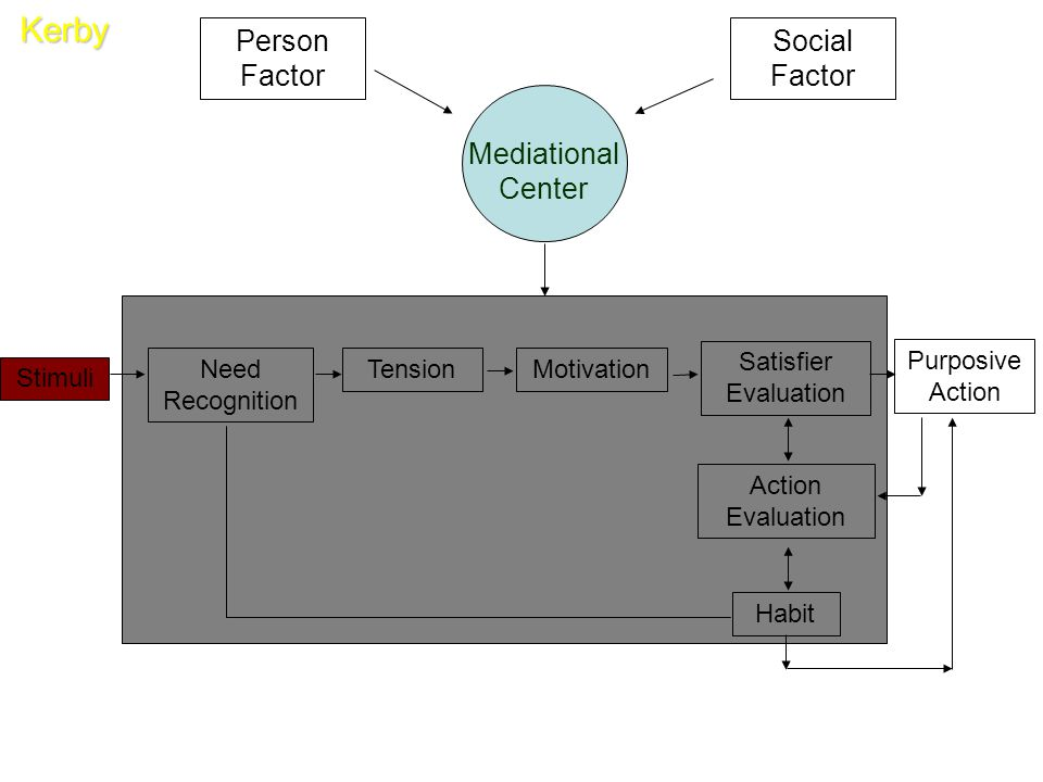 Kerby Person Factor Social Factor Mediational Center Stimuli TensionNeed Recognition Motivation Satisfier Evaluation Action Evaluation Habit Purposive