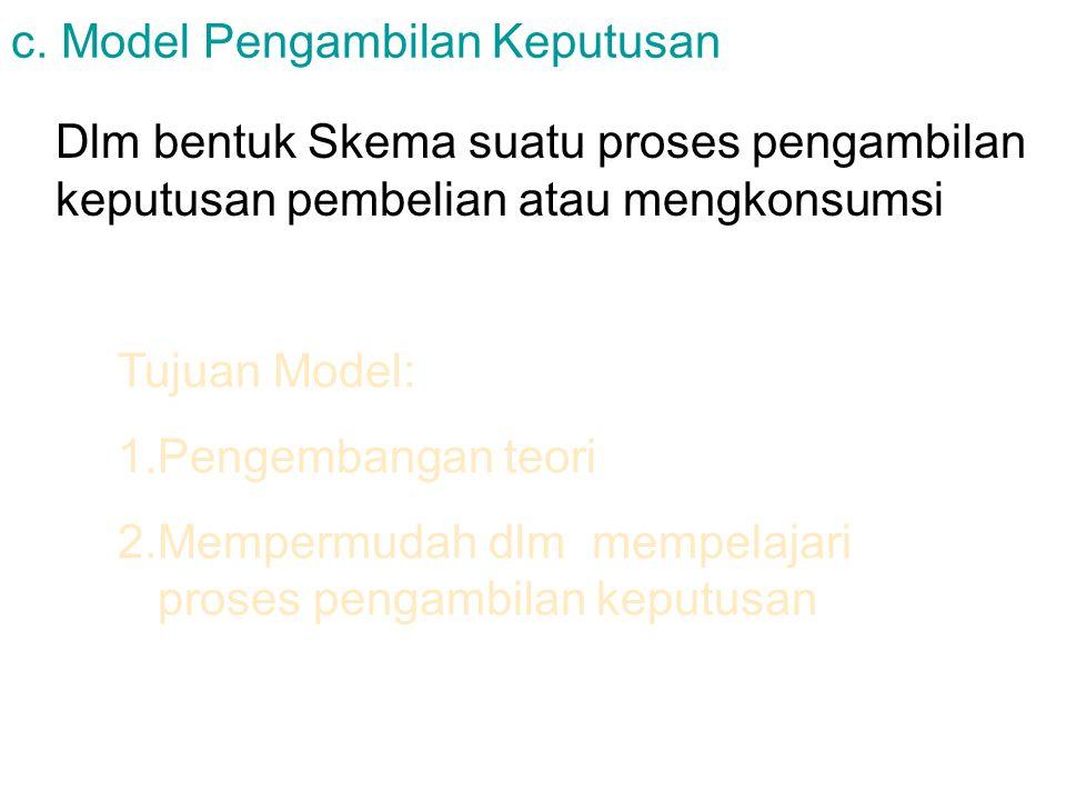 c. Model Pengambilan Keputusan Dlm bentuk Skema suatu proses pengambilan keputusan pembelian atau mengkonsumsi Tujuan Model: 1.Pengembangan teori 2.Me