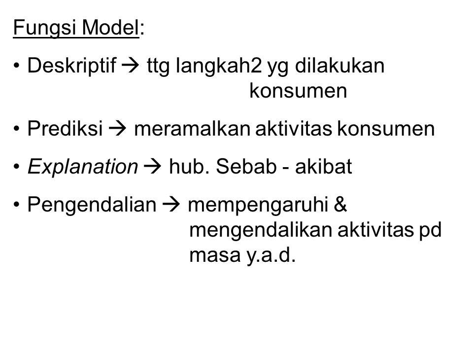 Fungsi Model: Deskriptif  ttg langkah2 yg dilakukan konsumen Prediksi  meramalkan aktivitas konsumen Explanation  hub. Sebab - akibat Pengendalian
