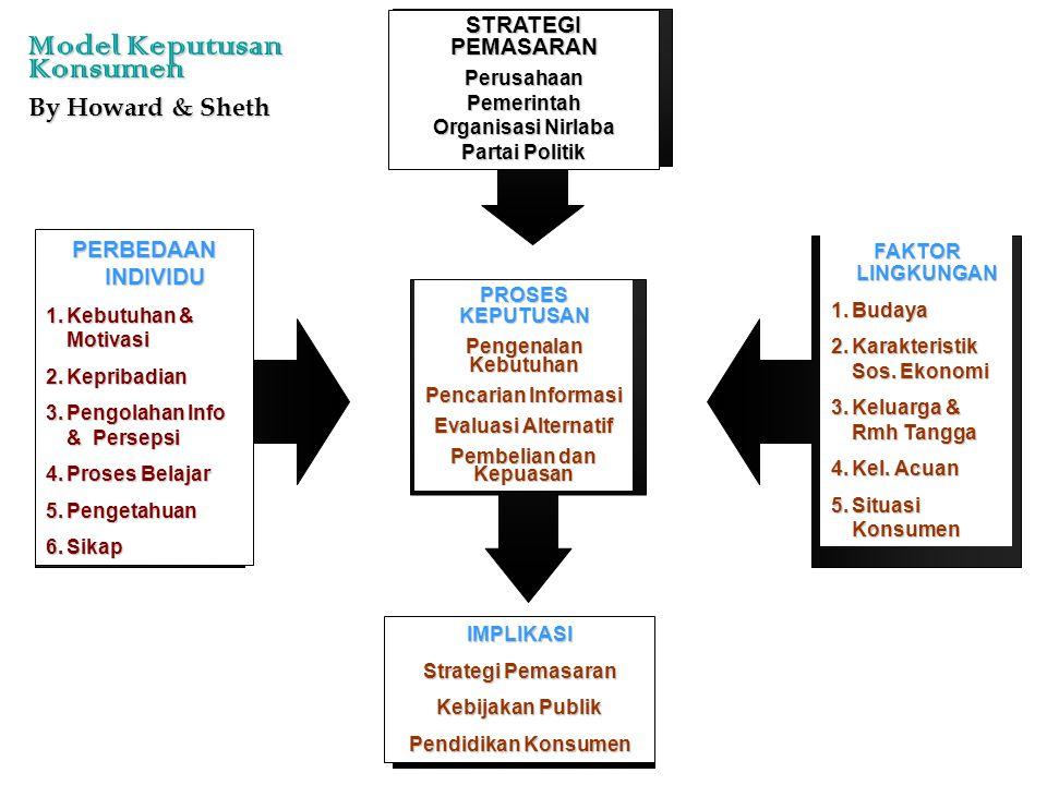 STRATEGI PEMASARAN PerusahaanPemerintah Organisasi Nirlaba Partai Politik PERBEDAAN INDIVIDU 1.Kebutuhan & Motivasi 2.Kepribadian 3.Pengolahan Info &