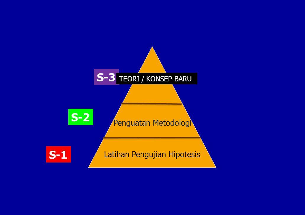 S-1 S-2 S-3 Latihan Pengujian Hipotesis Penguatan Metodologi TEORI / KONSEP BARU