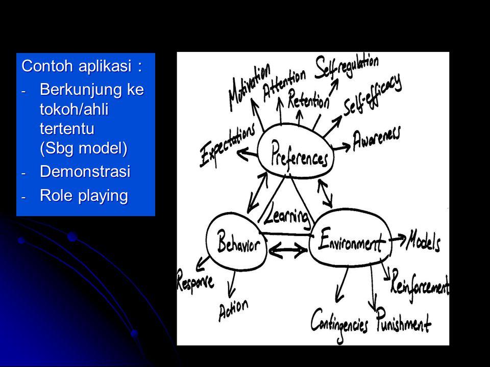 by FH Contoh aplikasi : - Berkunjung ke tokoh/ahli tertentu (Sbg model) - Demonstrasi - Role playing