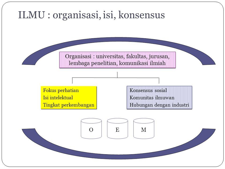 ILMU : organisasi, isi, konsensus Fokus perhatian Isi intelektual Tingkat perkembangan Fokus perhatian Isi intelektual Tingkat perkembangan Konsensus sosial Komunitas ilmuwan Hubungan dengan industri Organisasi : universitas, fakultas, jurusan, lembaga penelitian, komunikasi ilmiah EMO