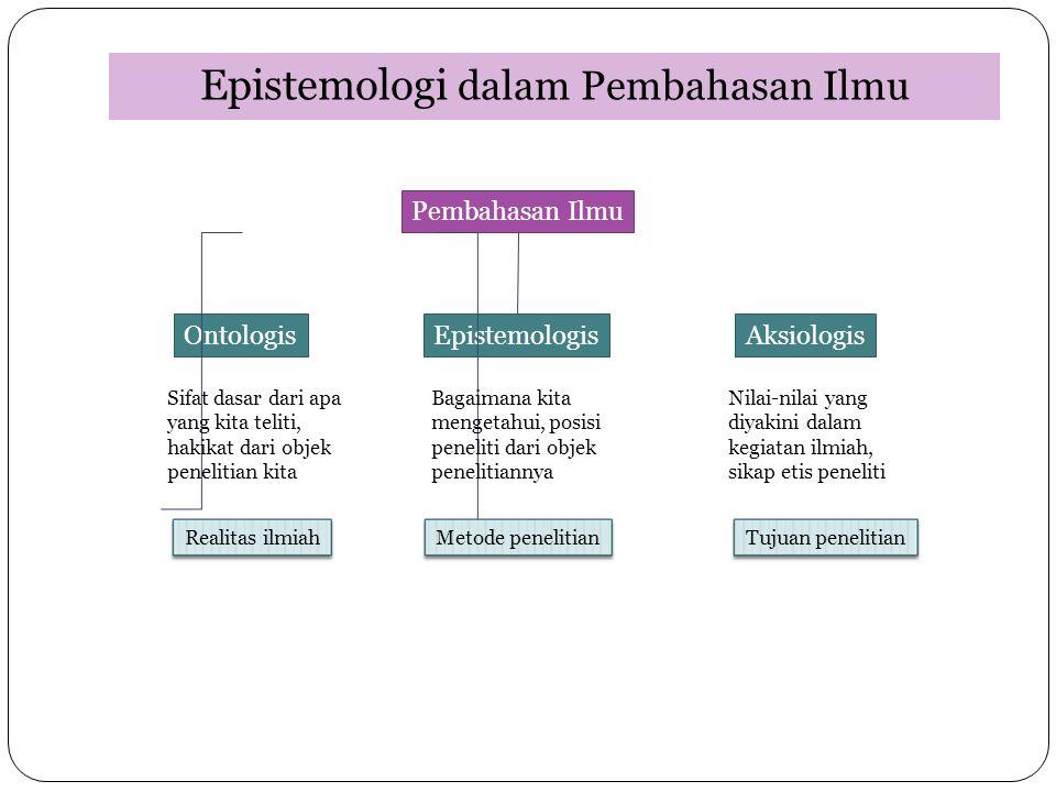 Epistemologi dalam Pembahasan Ilmu Pembahasan Ilmu OntologisEpistemologisAksiologis Sifat dasar dari apa yang kita teliti, hakikat dari objek peneliti