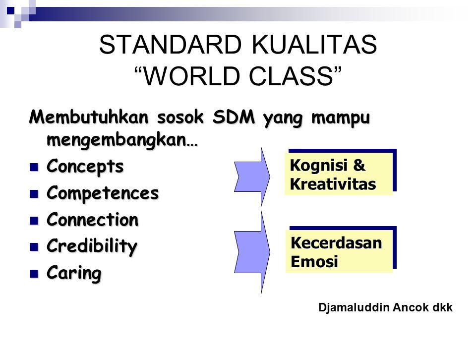 """STANDARD KUALITAS """"WORLD CLASS"""" Membutuhkan sosok SDM yang mampu mengembangkan… Concepts Concepts Competences Competences Connection Connection Credib"""