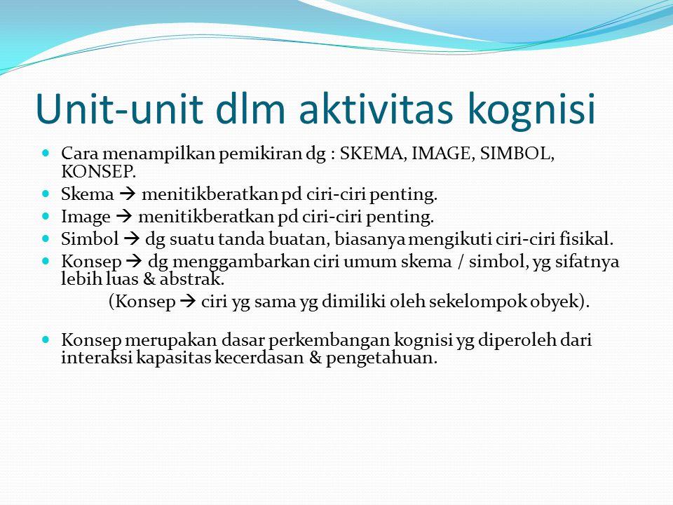 Unit-unit dlm aktivitas kognisi Cara menampilkan pemikiran dg : SKEMA, IMAGE, SIMBOL, KONSEP.