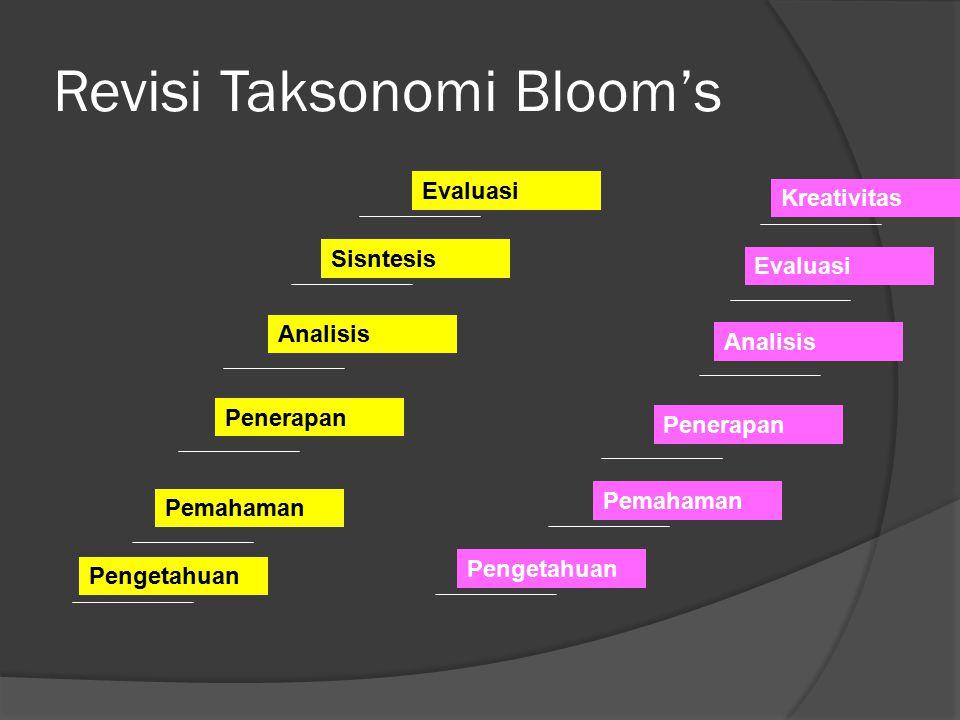 Revisi Taksonomi Bloom's Pengetahuan Pemahaman Penerapan Analisis Sisntesis Evaluasi Pengetahuan Pemahaman Penerapan Analisis Evaluasi Kreativitas