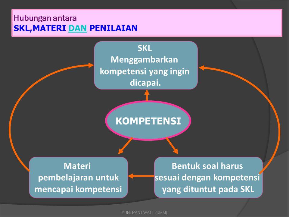 Hubungan antara SKL,MATERI DAN PENILAIANDAN YUNI PANTIWATI (UMM) KOMPETENSI SKL Menggambarkan kompetensi yang ingin dicapai. Materi pembelajaran untuk