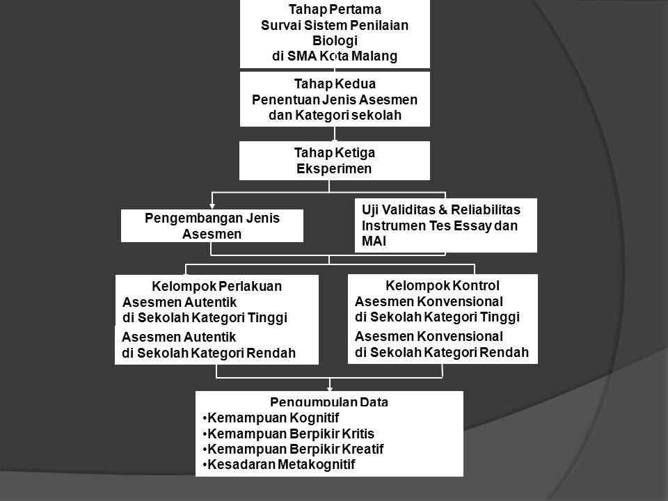 Tahap Pertama Survai Sistem Penilaian Biologi di SMA Kota Malang Tahap Kedua Penentuan Jenis Asesmen dan Kategori sekolah Tahap Ketiga Eksperimen Peng