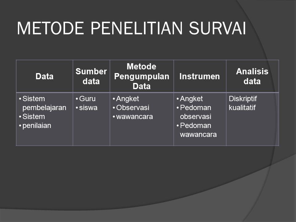 METODE PENELITIAN SURVAI Data Sumber data Metode Pengumpulan Data Instrumen Analisis data Sistem pembelajaran Sistem penilaian Guru siswa Angket Obser