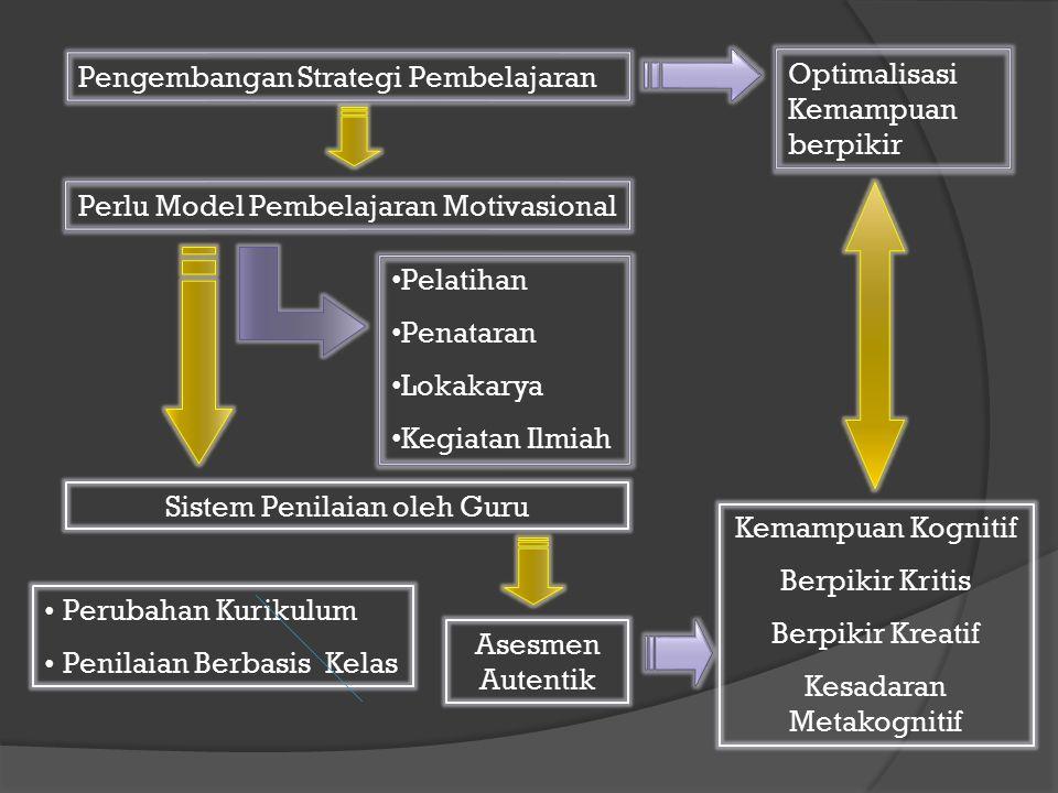 KESADARAN METAKOGNITIF Problem solving, decision making, critical thinking, creative thinking