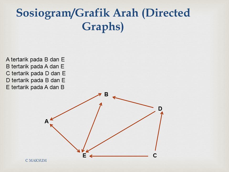 C MAKSUM Sosiogram/Grafik Arah (Directed Graphs) A tertarik pada B dan E B tertarik pada A dan E C tertarik pada D dan E D tertarik pada B dan E E ter