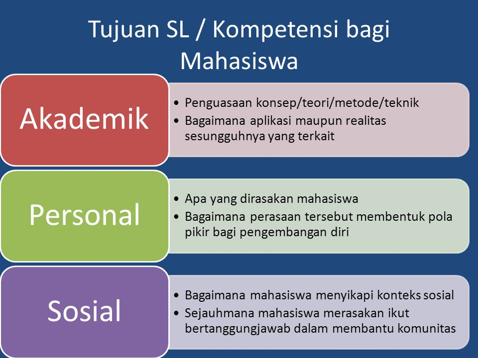 Tujuan SL / Kompetensi bagi Mahasiswa Penguasaan konsep/teori/metode/teknik Bagaimana aplikasi maupun realitas sesungguhnya yang terkait Akademik Apa yang dirasakan mahasiswa Bagaimana perasaan tersebut membentuk pola pikir bagi pengembangan diri Personal Bagaimana mahasiswa menyikapi konteks sosial Sejauhmana mahasiswa merasakan ikut bertanggungjawab dalam membantu komunitas Sosial