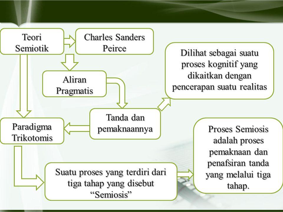 Teori Semiotik Charles Sanders Peirce Aliran Pragmatis Tanda dan pemaknaannya Dilihat sebagai suatu proses kognitif yang dikaitkan dengan pencerapan suatu realitas Paradigma Trikotomis Suatu proses yang terdiri dari tiga tahap yang disebut Semiosis Proses Semiosis adalah proses pemaknaan dan penafsiran tanda yang melalui tiga tahap.