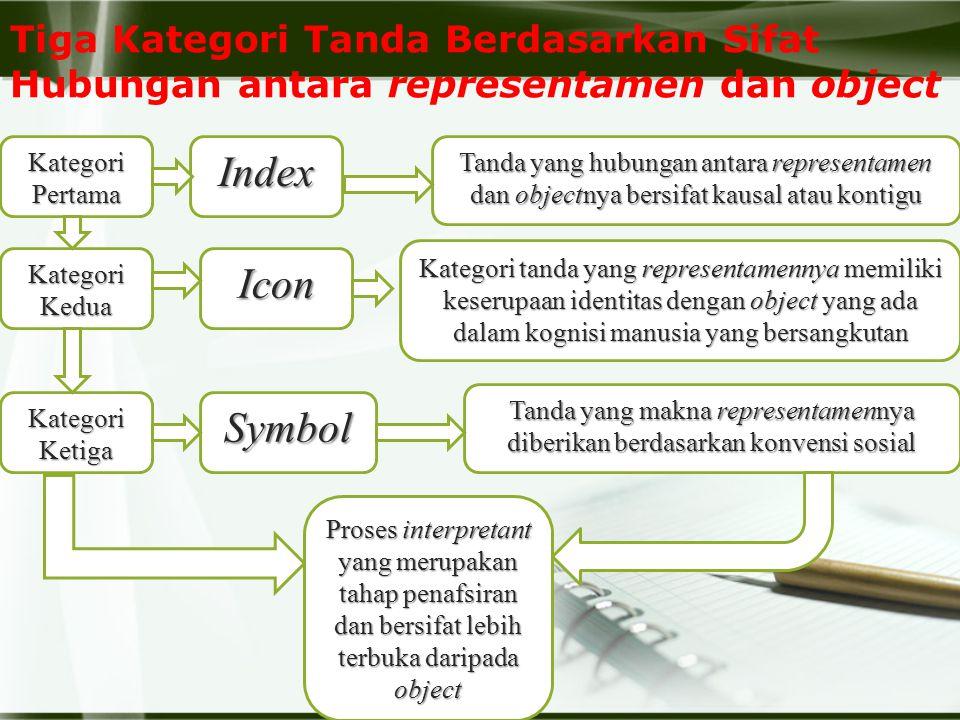 Tiga Kategori Tanda Berdasarkan Sifat Hubungan antara representamen dan object Kategori Pertama Kategori Kedua Kategori Ketiga Index Icon Symbol Tanda yang hubungan antara representamen dan objectnya bersifat kausal atau kontigu Kategori tanda yang representamennya memiliki keserupaan identitas dengan object yang ada dalam kognisi manusia yang bersangkutan Tanda yang makna representamennya diberikan berdasarkan konvensi sosial Proses interpretant yang merupakan tahap penafsiran dan bersifat lebih terbuka daripada object
