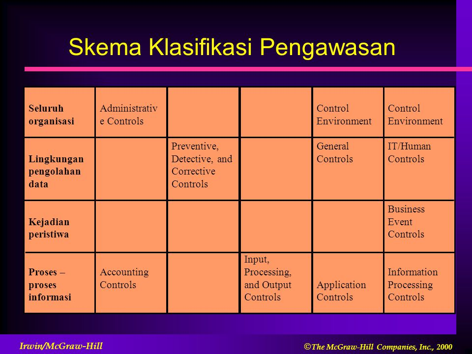  The McGraw-Hill Companies, Inc., 2000 Irwin/McGraw-Hill Seluruh organisasi Lingkungan pengolahan data Kejadian peristiwa Proses – proses informasi Administrativ e Controls Accounting Controls Preventive, Detective, and Corrective Controls Input, Processing, and Output Controls Control Environment General Controls Application Controls Control Environment IT/Human Controls Business Event Controls Information Processing Controls Skema Klasifikasi Pengawasan
