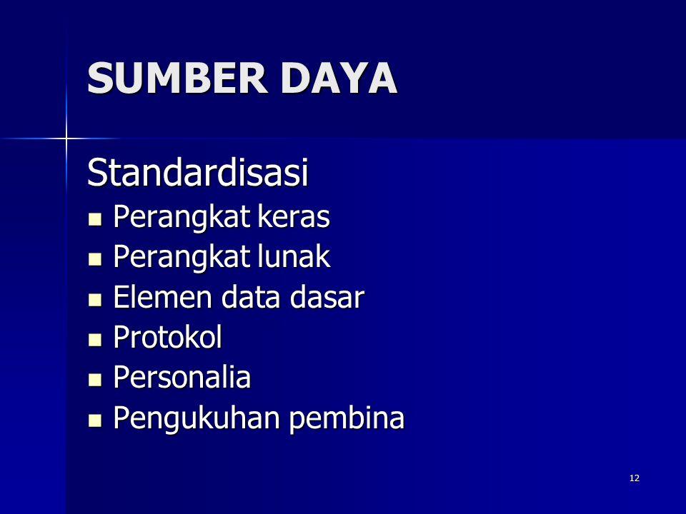 12 SUMBER DAYA Standardisasi Perangkat keras Perangkat keras Perangkat lunak Perangkat lunak Elemen data dasar Elemen data dasar Protokol Protokol Per