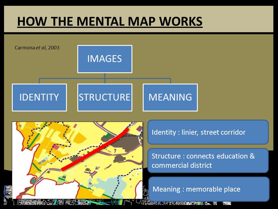HOW THE MENTAL MAP WORKS IMAGES IDENTITYSTRUCTUREMEANING Identity : linier, street corridor Structure : connects education & commercial district Meaning : memorable place Carmona et al, 2003