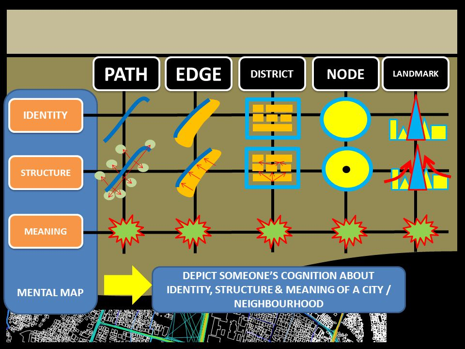 MENTAL MAP PATH EDGE DISTRICT NODE LANDMARK IDENTITY STRUCTURE MEANING DEPICT SOMEONE'S COGNITION ABOUT IDENTITY, STRUCTURE & MEANING OF A CITY / NEIGHBOURHOOD